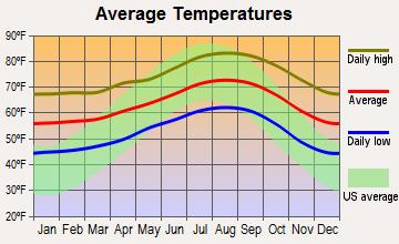 Vista average temperatures