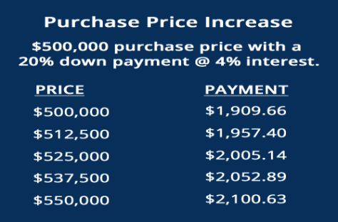 Purchase Price Increase