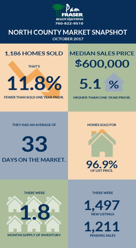 November 2017 San Diego Housing Market Report