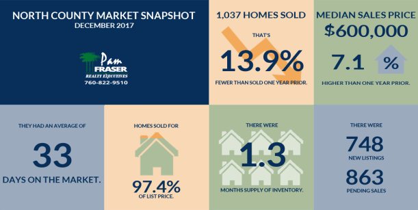 January 2018 San Diego Housing Market Report