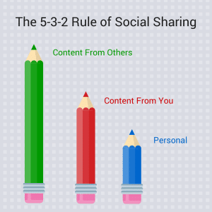 5-3-2 rule for social sharing