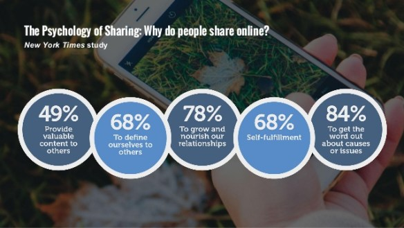 Psychology of Social Sharing - New York Times