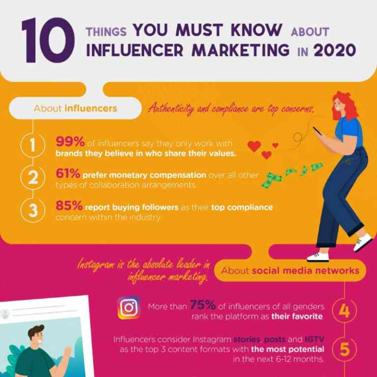 10 Things You Must Know About Influencer Marketing