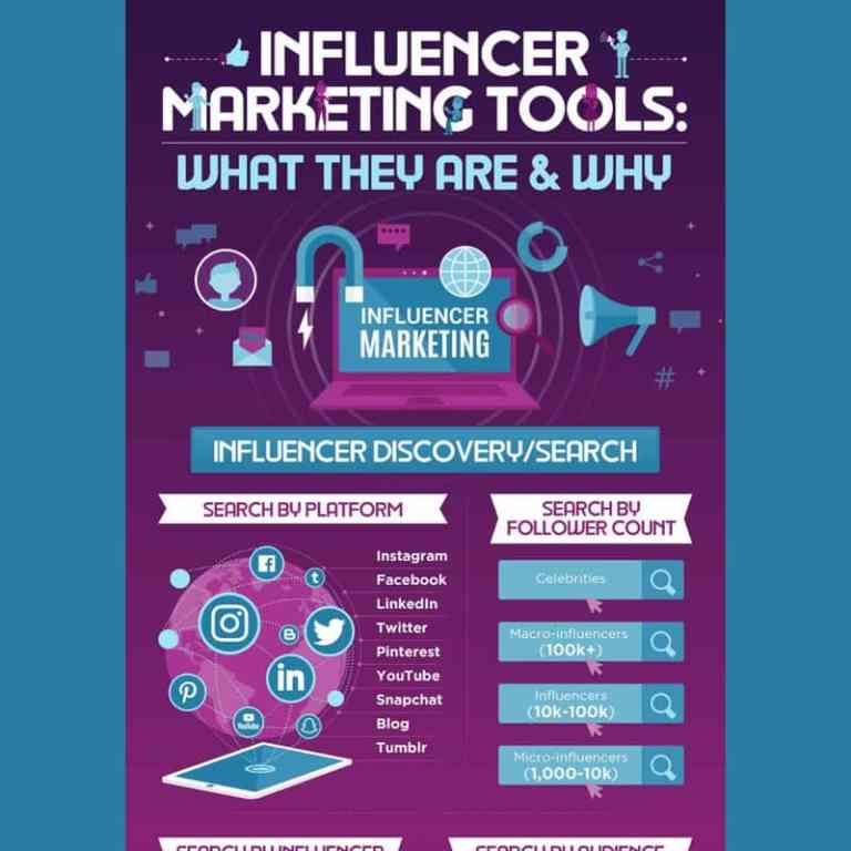 64 Influencer Marketing Tools infographic