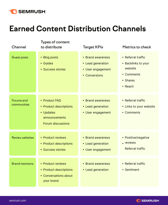 Earned Content Distribution Channels