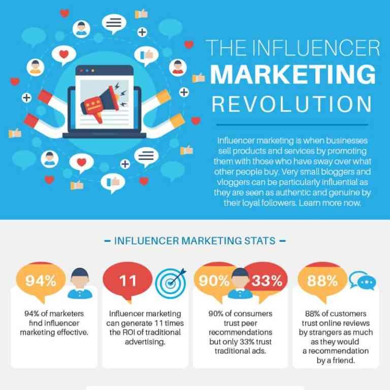 The Influencer Marketing Revolution infographic
