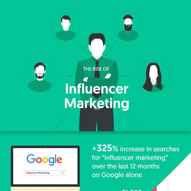 The Rise of Influencer Marketing infographic