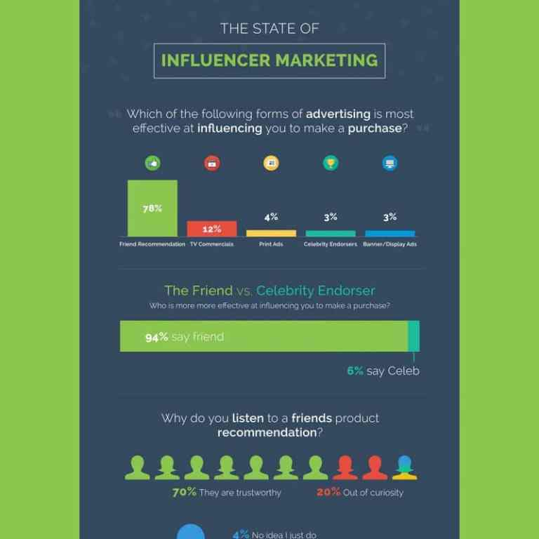 The State of Influencer Marketing infographic