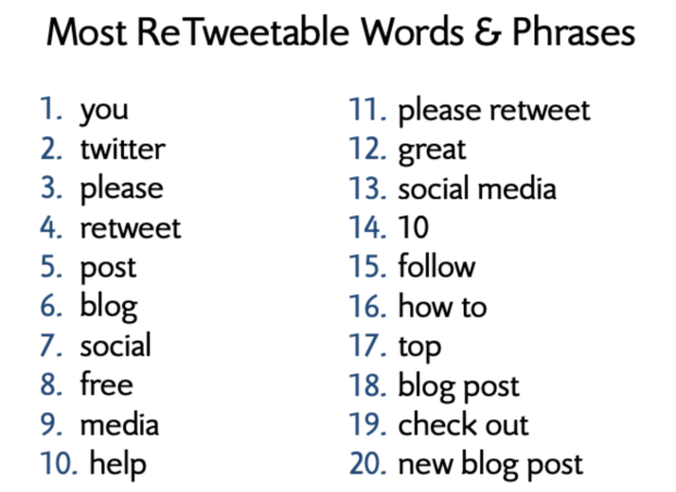 Words and phrases that get the most retweets