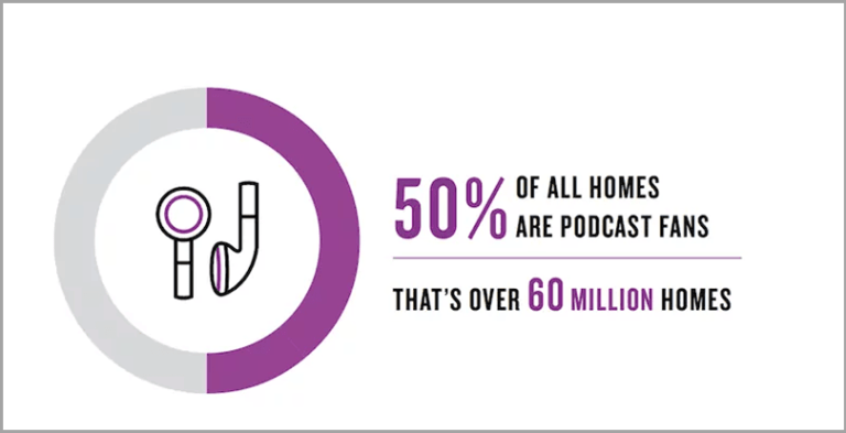 50 percent of all homes listen to podcasts