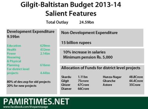 GB Budget