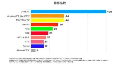 動画配信サービス 総作品数