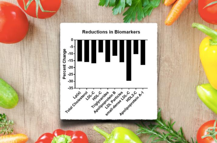 Plantebasert reduserer kolesterol