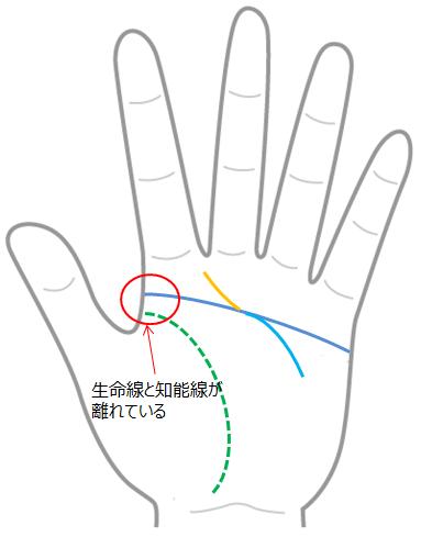離れ型+変形マスカケ