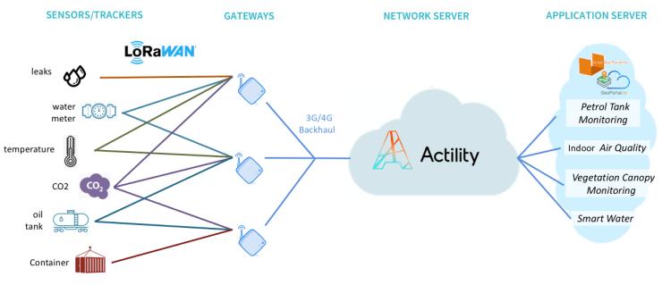 Solución de Internet de las Cosas basada en LoRaWAN en Panamá desde los sensores hasta el portal.