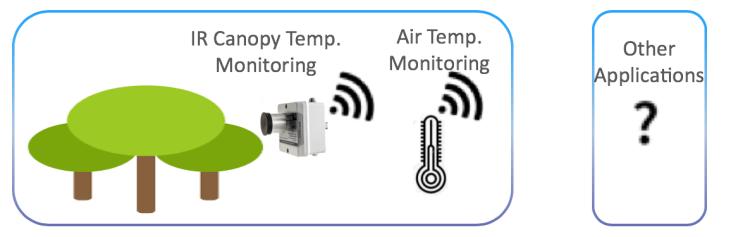 Solución de monitoreo de estrés hídrico en plantas sobre la red LoRaWAN en Panamá