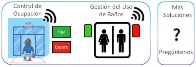 Solución de Control de Ocupación y Gestión del Uso de Baños sobre la red LoRaWAN en Panamá