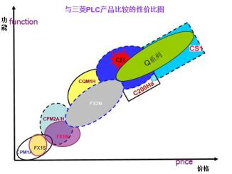 OMRON MITSUBISHI PLC price performance ratio