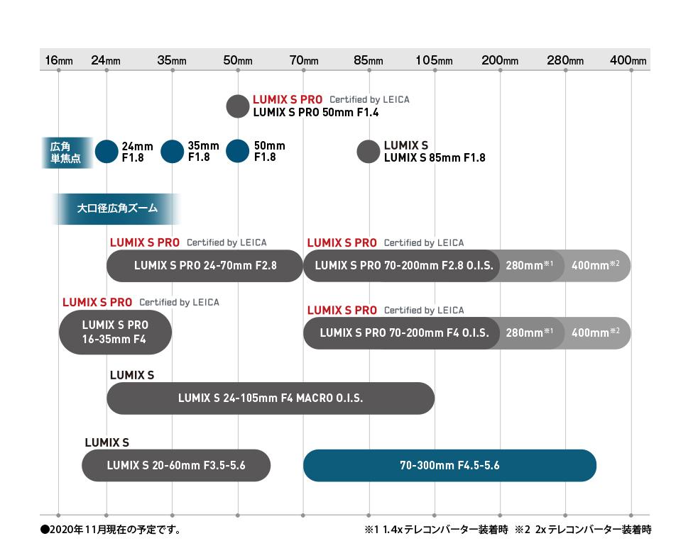 グラフ:Sシリーズレンズ ロードマップ