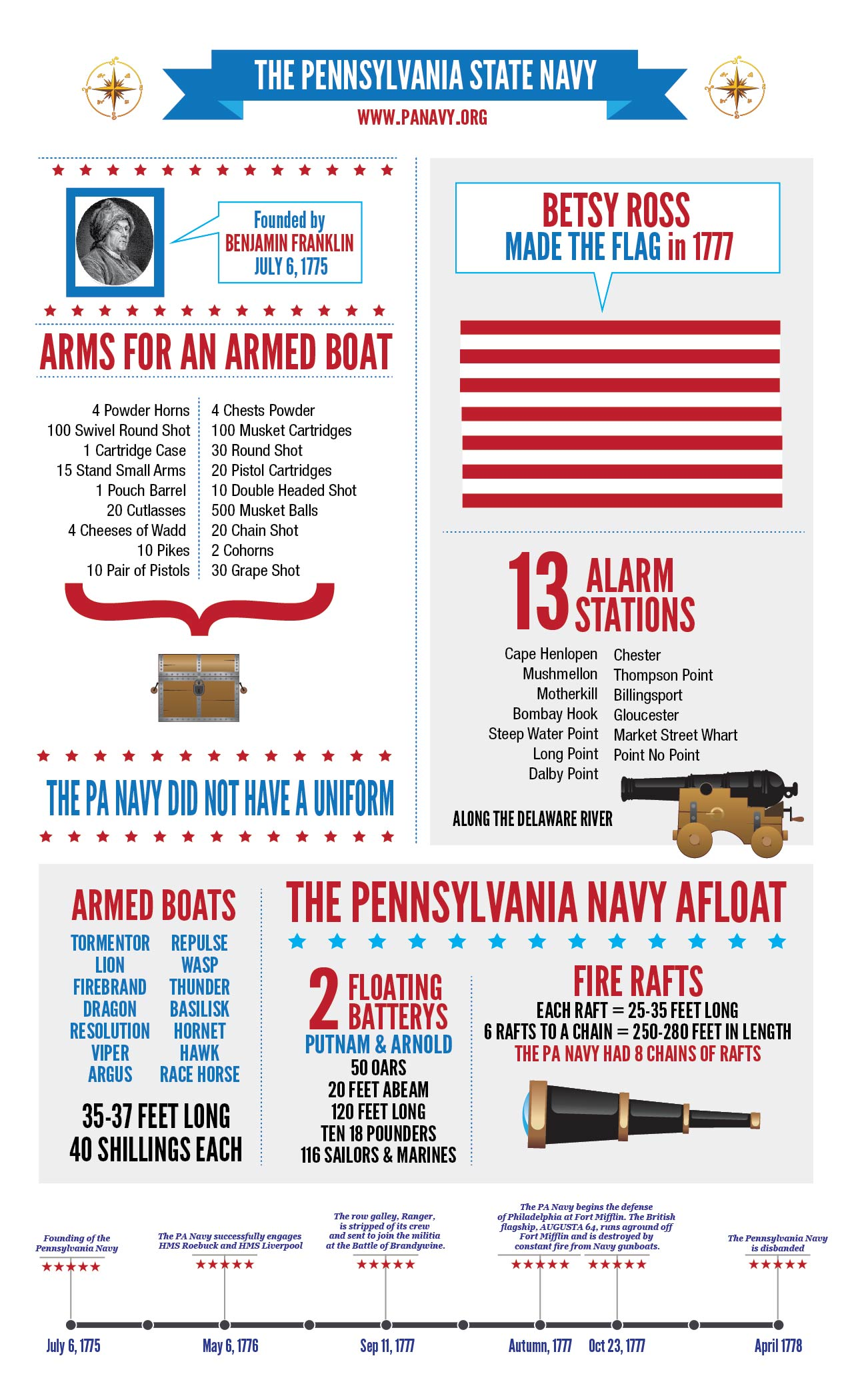 Pa Navy Infographics The Pa Navy