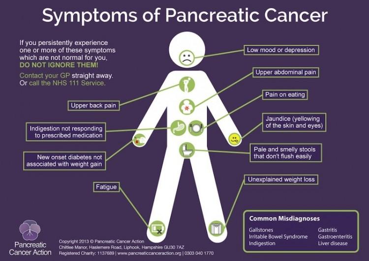 PCA-Symptoms-poster-2013-copy-e1382540686320 Pancreatic Cancer Diagnosis Stories