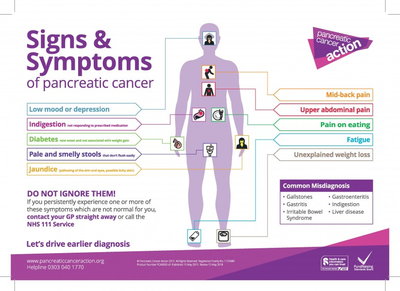 Symptoms Poster Pancreatic Cancer Action