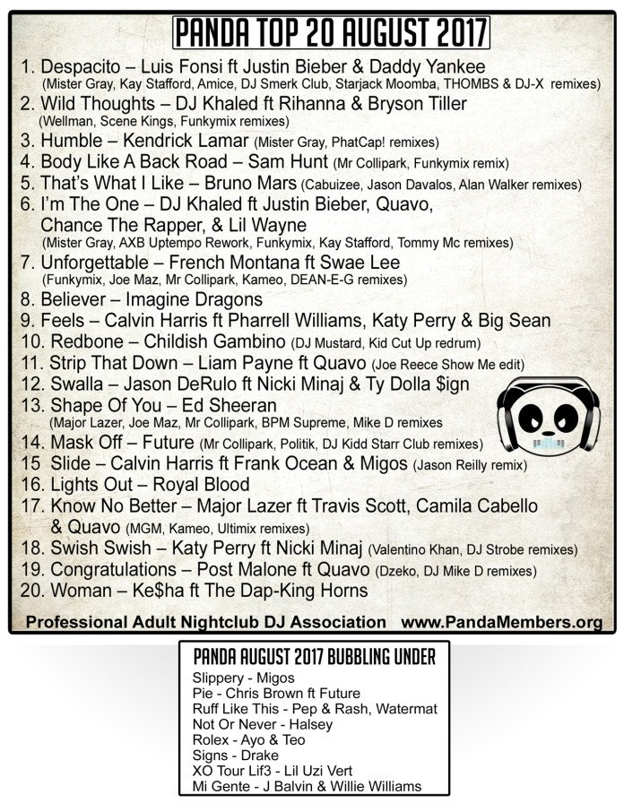Panda Top 20 August