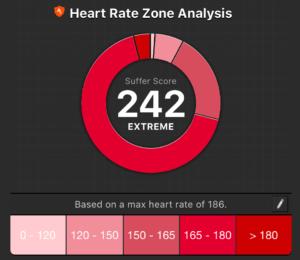 Strava suffer score of 242