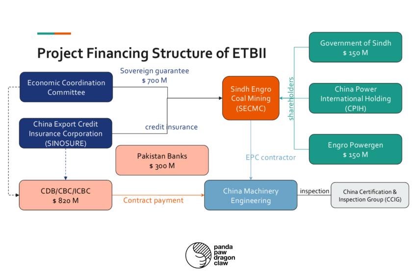 ETBII Finance
