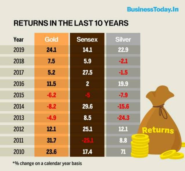 Is it the right time to buy gold comparing gold returns with Sensex