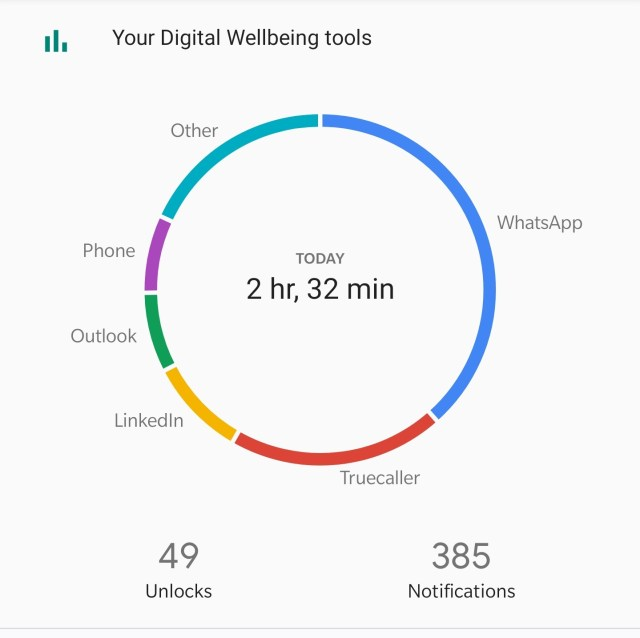 Screentime UI on Android 10