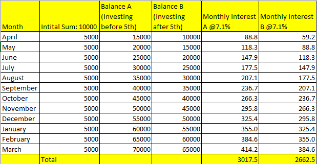 How to earn maximum interest on PPF: Investing before and after 5th