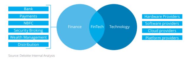 Fintech industry ecosystem through a venn diagram