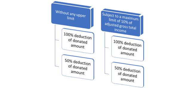 Various categories of limit u/s 80G