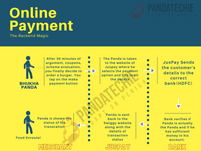 Flow of online payments through JusPay