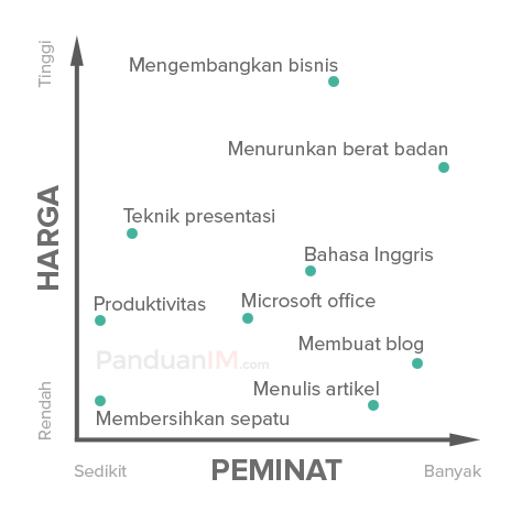 Demand Matrix Selesai