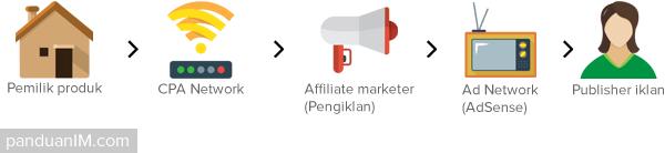 rantai-pemasaran