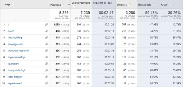 Analytics, site content