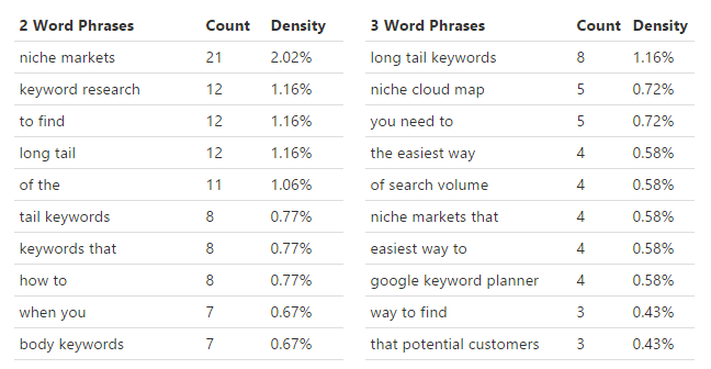 Backlinko keyword research density