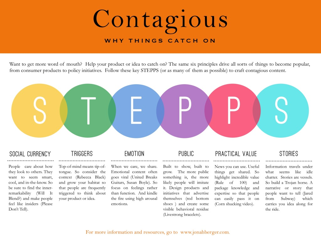 Contagious-1024x767