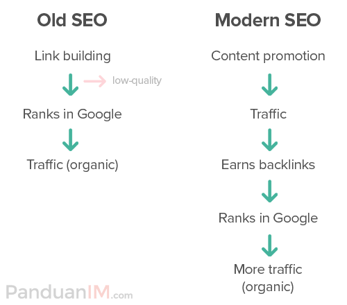 old and modern SEO