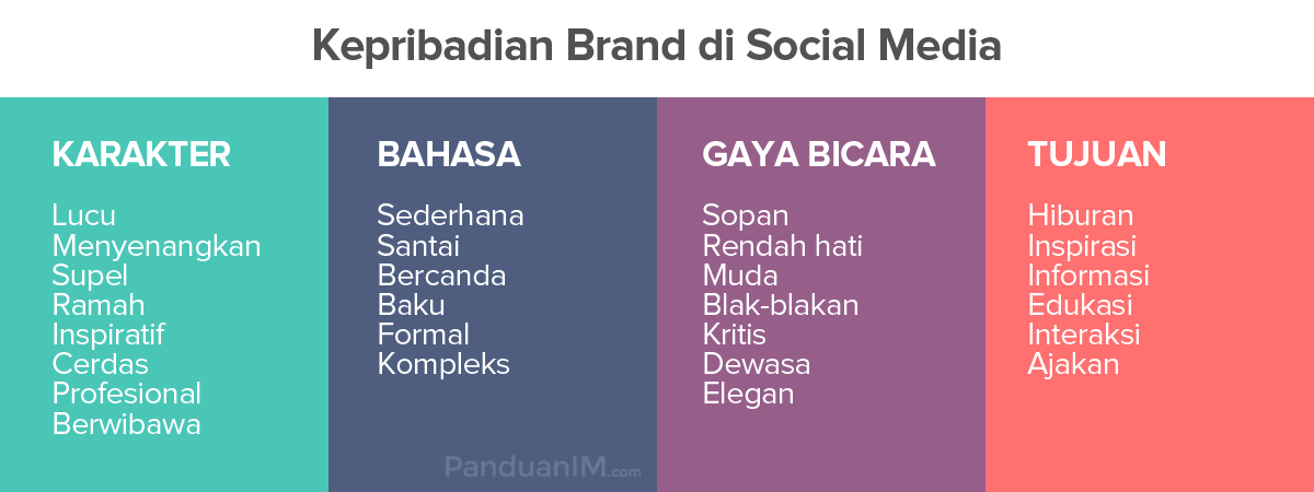 Kepribadian brand di social media