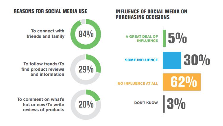 Pengaruh social media
