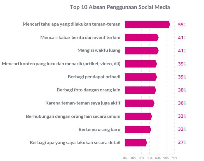top 10 penggunaan social media