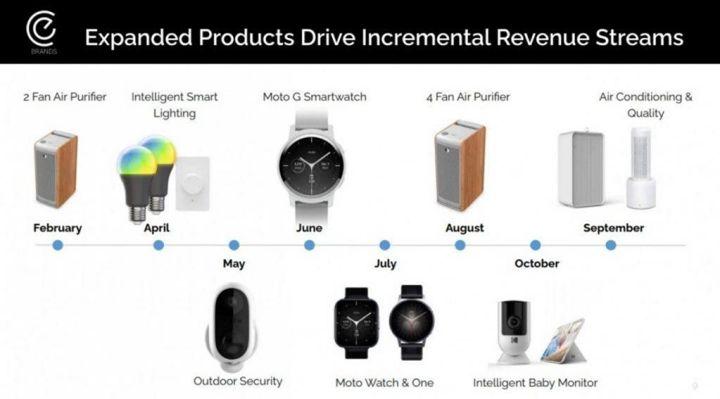 Jadwal perilisan Device dari Motorola