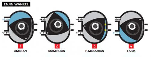 enjin-wankel-rotari
