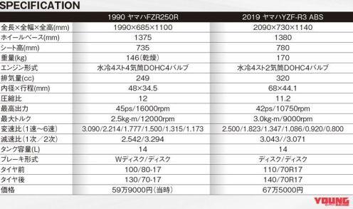 Yamaha Yamaha FZR250R vs YZF-R3_13