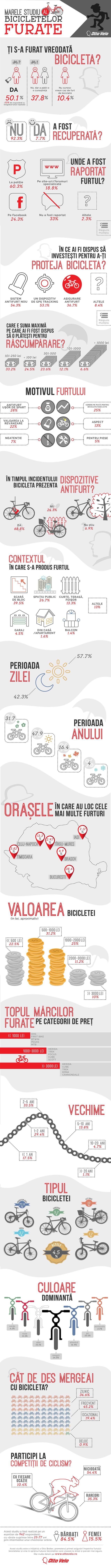 Marele studiu al bicicletelor furate (infografic)