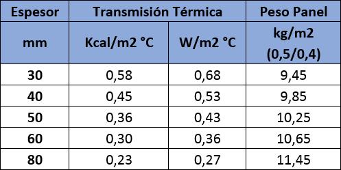 Tabla de valores de aislamiento térmico del Panel Sandwich Cubierta Cinco Grecas: