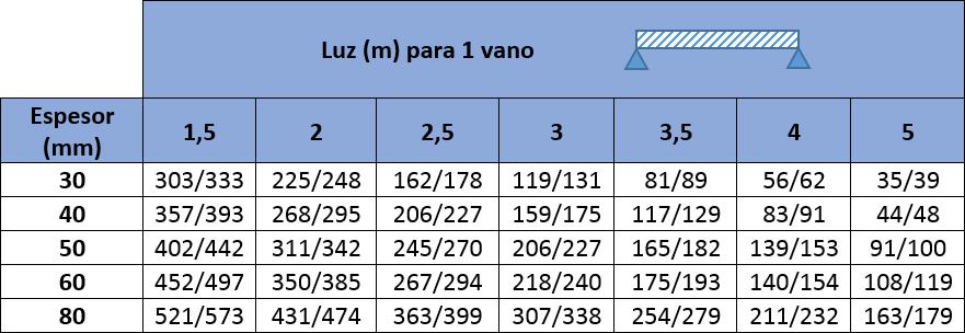 Tablas de carga con los valores máximos de carga de presión y succión en kp/m2 para Panel Sandwich Cubierta de Cinco Grecas con chapa de espesor 0,5/0,4 mm: